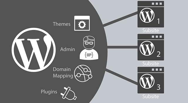 如何在WordPress仪表盘中添加自定义模块? (https://www.yunsxr.com/) WordPress开发教程 第1张