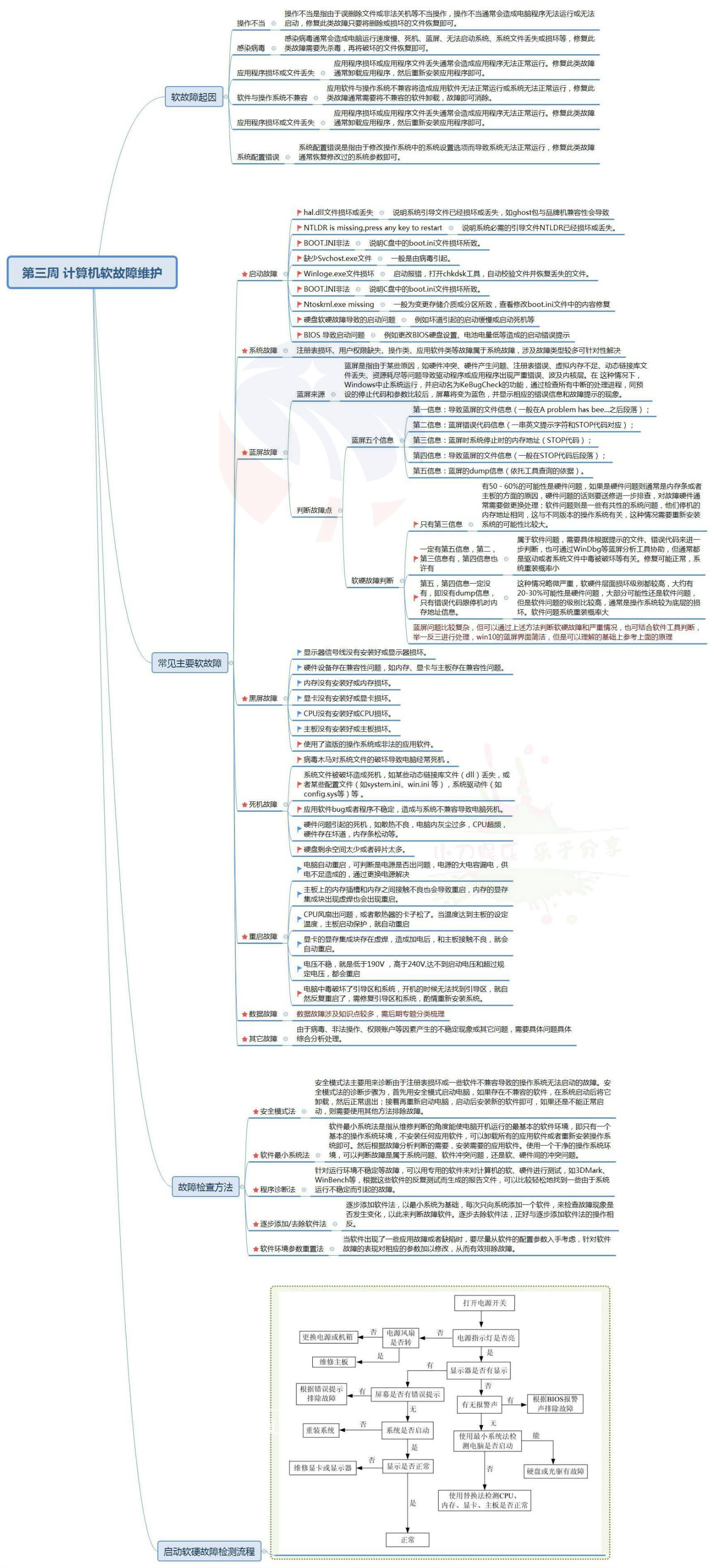 电脑故障知识梳理脑图.jpg